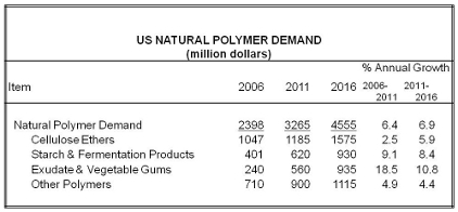Natural Polymer study chart article image