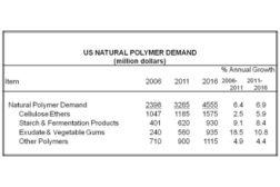 Natural Polymer demand chart