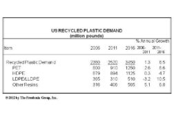 US demand for post-consumer recycled plastic is forecast to rise 6.5% per year to 3.5 billion pounds in 2016